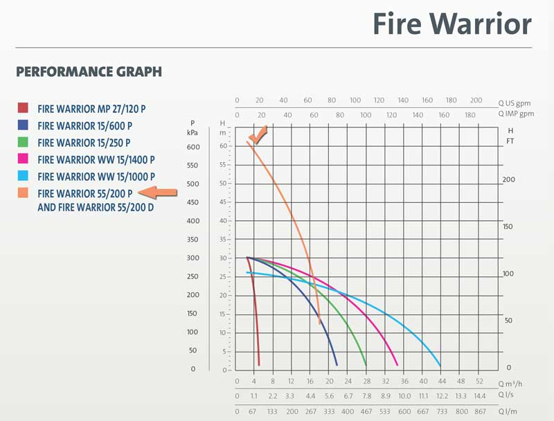BasicLine Fire Warrior Firefighting Pump lift chart