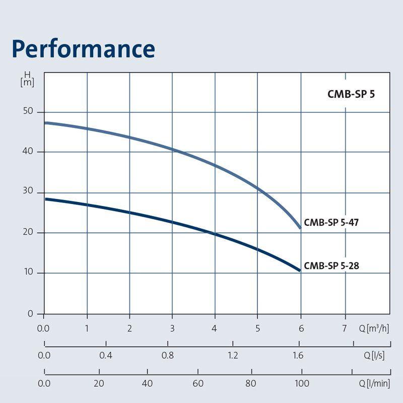 Grundfos CM Booster Pump Curves