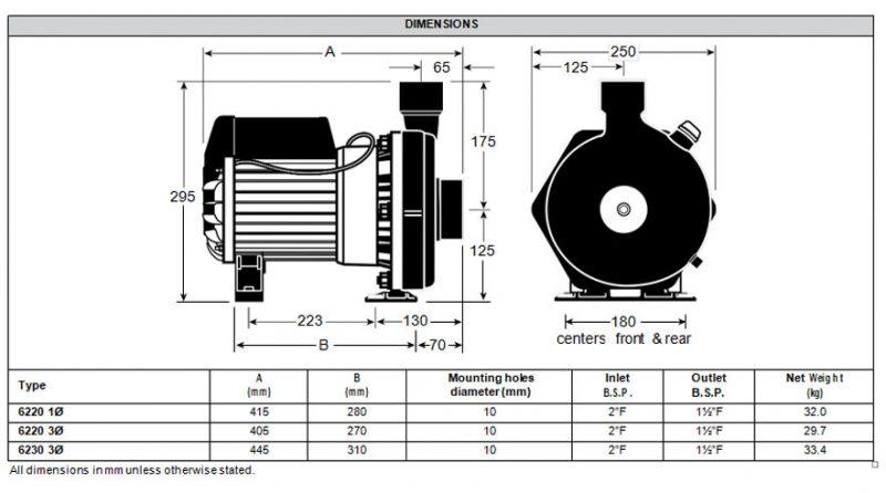 Davey Dynaflo 62203 3 phase pump Dimensions