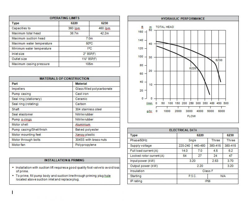Davey Dynaflo 62203 3 phase pump product data