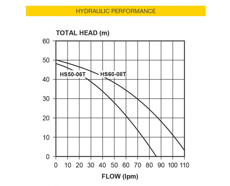 Davey HS60-08T Home Pressure System Chart