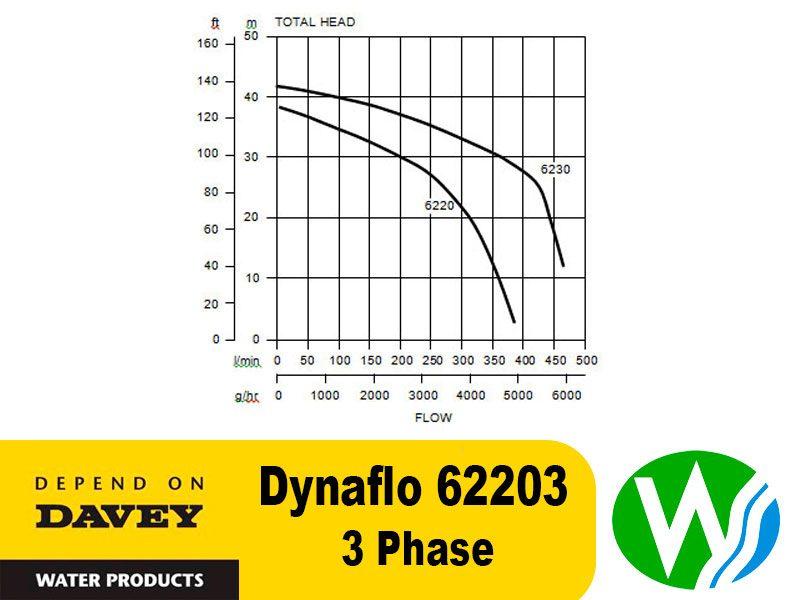 Davey Dynaflo 62203 3 phase flow chart